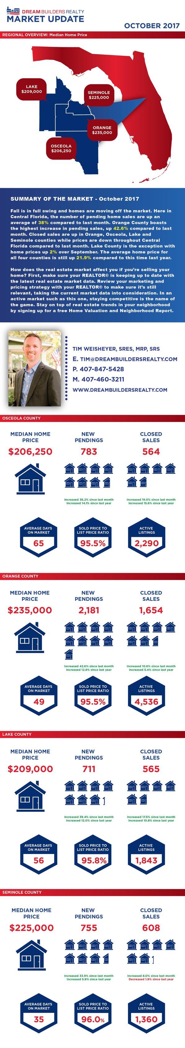 DBR-Central-Florida-Real-Estate-Market-Data-October-01.png