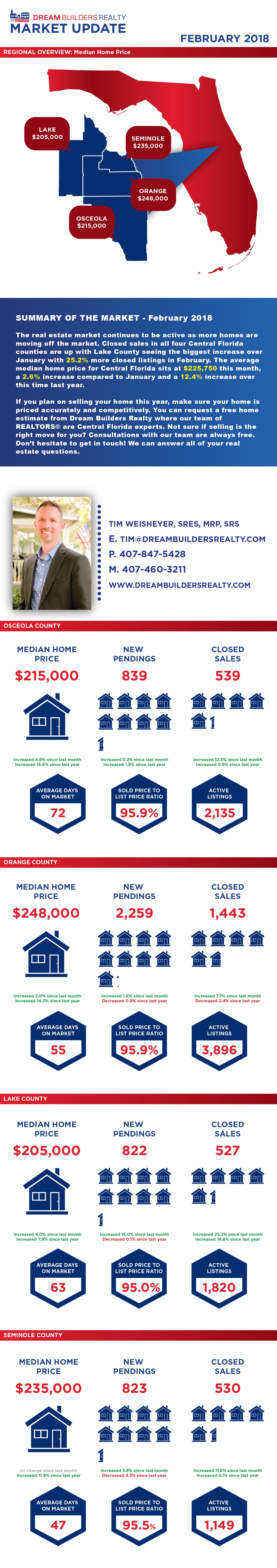 Central Florida Real Estate Market Data as of February 2018 from Dream Builders Realty