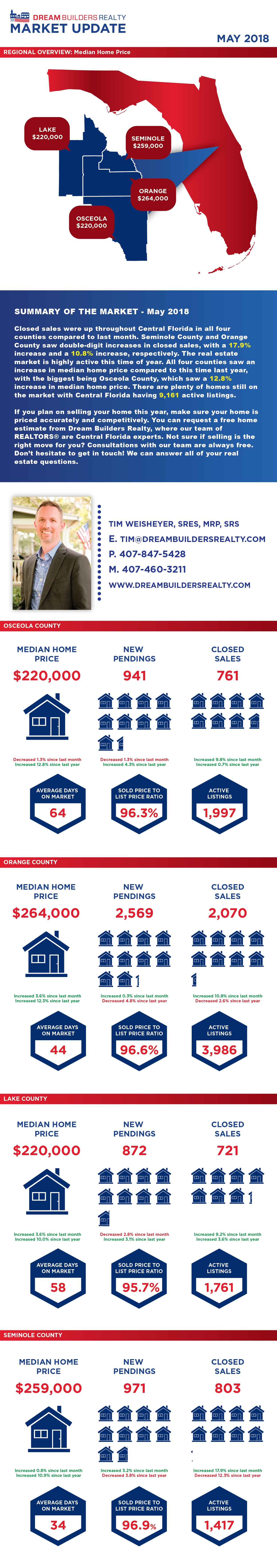 central florida market update for may 2018 - selling a home in central florida - buying a home in central florida
