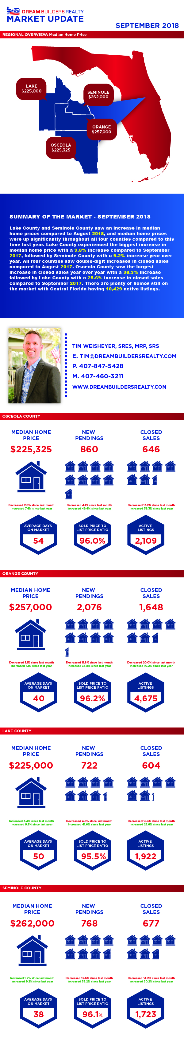 Central Florida Market Report Real Estate September 2018 Dream Builders Realty