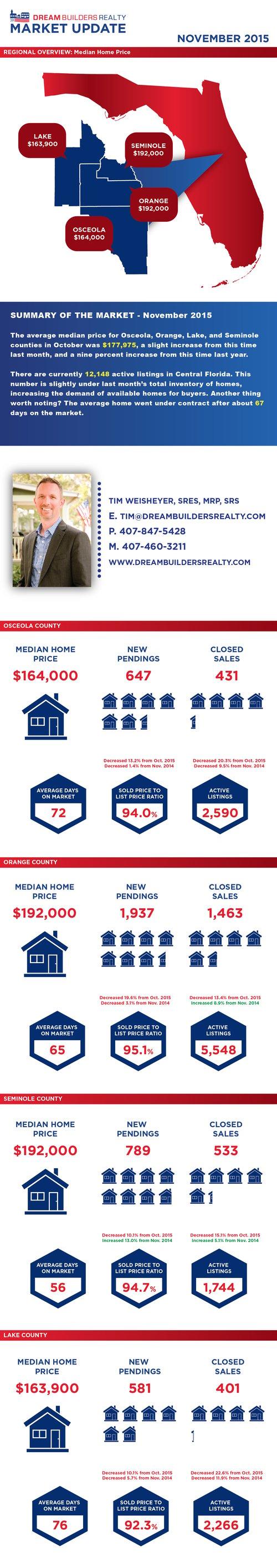 Central Florida real estate market update November 2015