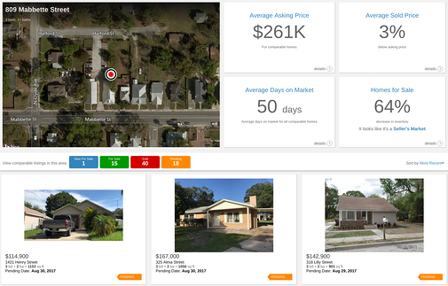 Central Florida real estate home value report